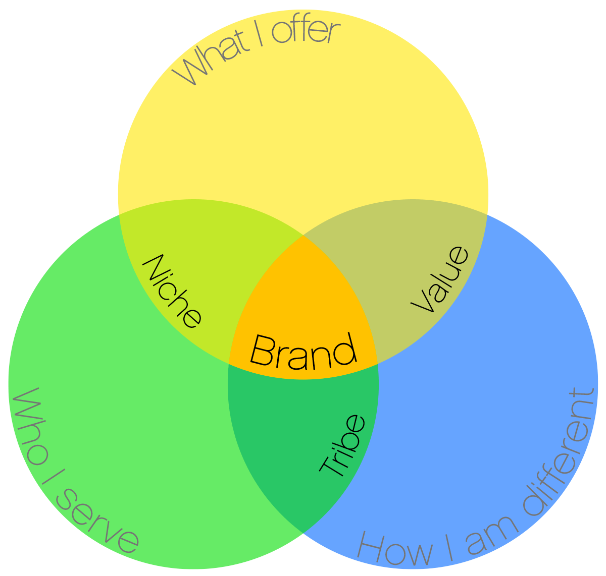Venn diagram for branding showing how the different components overlap and interact to form the brand