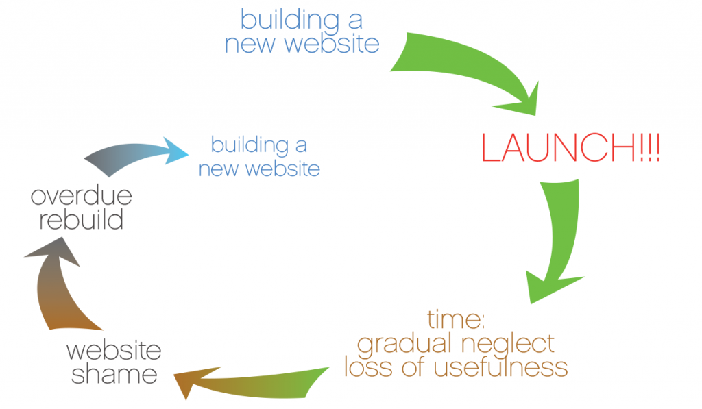 Website life-cycle graphic